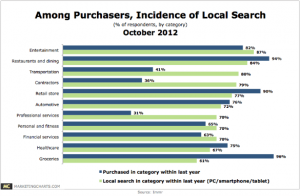 Local Search Used By At Least 60% In Any Product, Business Category