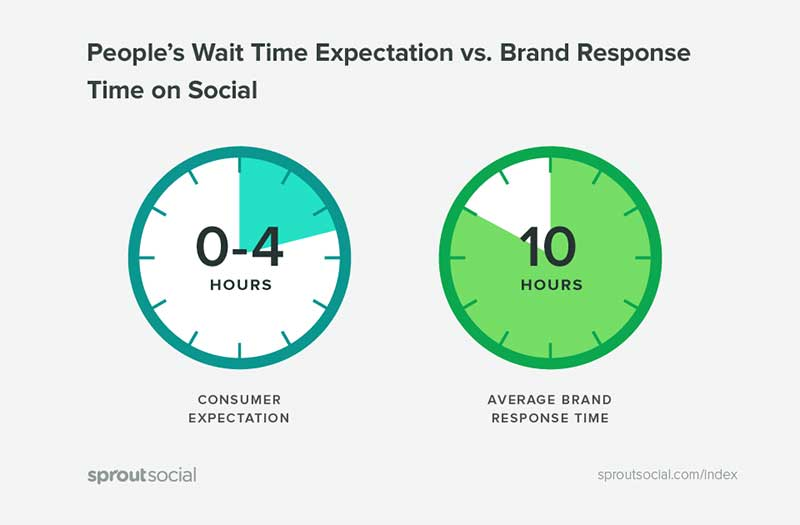 Sprout Social - Chatbots - Wait time expectations