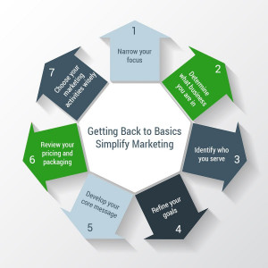 Back to Basics - Simplify Marketing