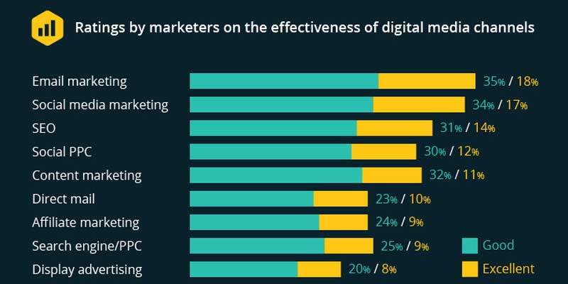 Email Marketing Effectiveness
