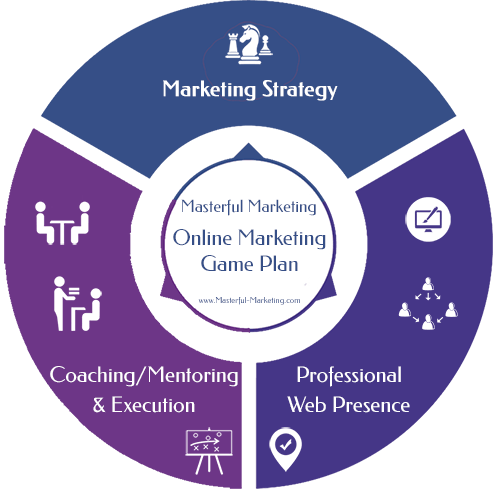 Online Marketing Game Plan