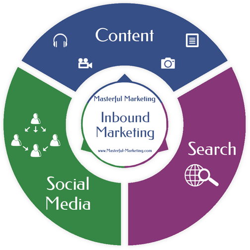 Inbound Marketing Coaching