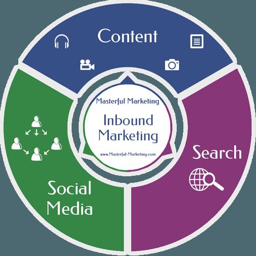 Inbound Marketing Coaching