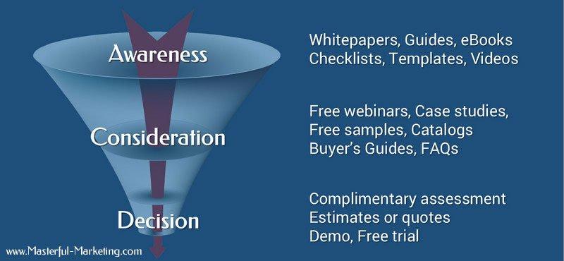 Marketing Automation - Marketing Funnel