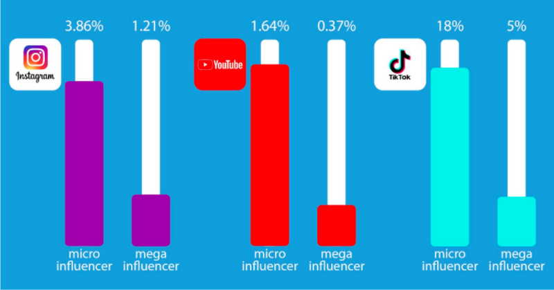 Micro Influencers - Social Media Strategy