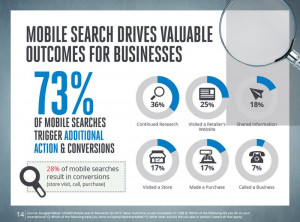 Mobile Search Triggers Action and Conversion
