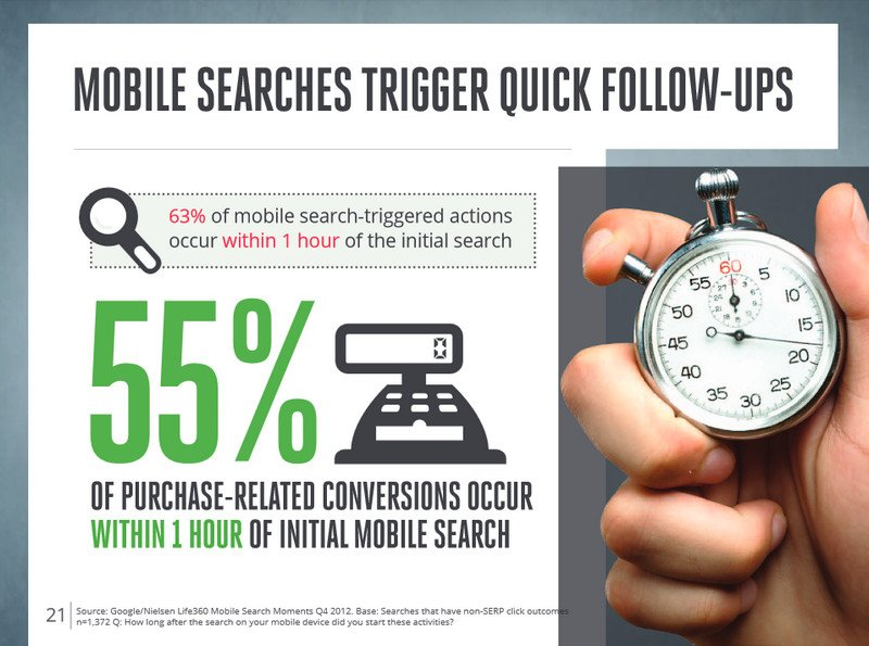 Mobile Search Triggers Quick Follow-up