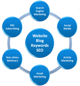 Online Marketing Strategy Questions