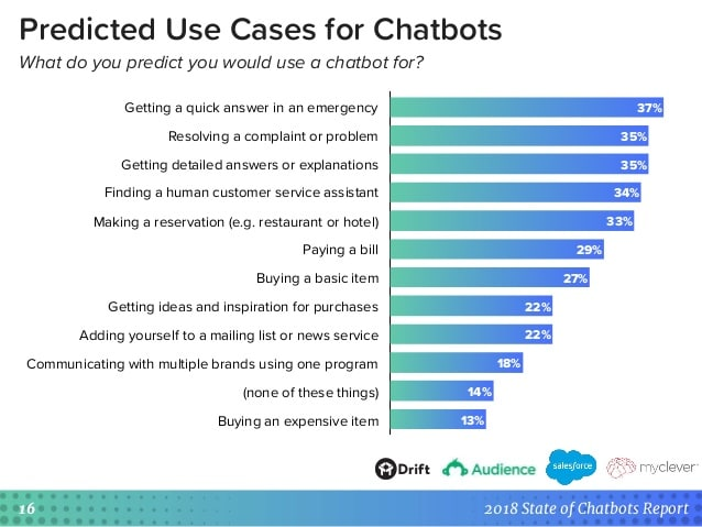 2018 State of Chatbots Report - Drift