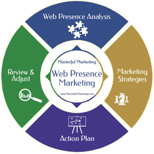 Web Presence Marketing Services